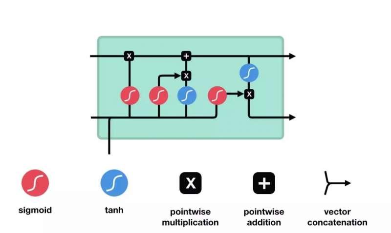 LSTM 的细胞结构和运算 这一系列运算操作使得 LSTM具有能选择保存信息或遗忘信息的功能。咋一看这些运算操作时可能有点复杂,但没关系下面将带你一步步了解这些运算操作。 核心概念 LSTM 的核心概念在于细胞状态以及门结构。细胞状态相当于信息传输的路径,让信息能在序列连中传递下去。你可以将其看作网络的记忆。理论上讲,细胞状态能够将序列处理过程中的相关信息一直传递下去。 因此,即使是较早时间步长的信息也能携带到较后时间步长的细胞中来,这克服了短时记忆的影响。信息的添加和移除我们通过门结构来实现